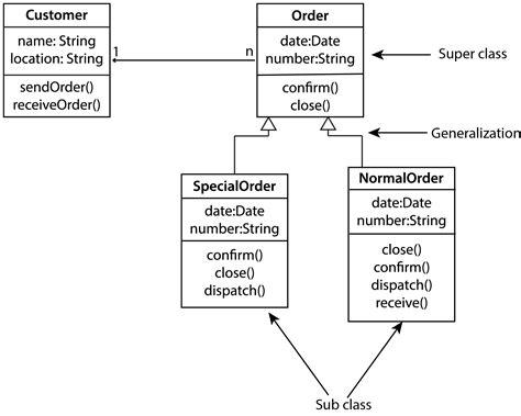 create uml domain model wiring diagrams wiring diagram