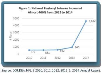 Fentanyl Detox Protocol by The Rise Of Fentanyl