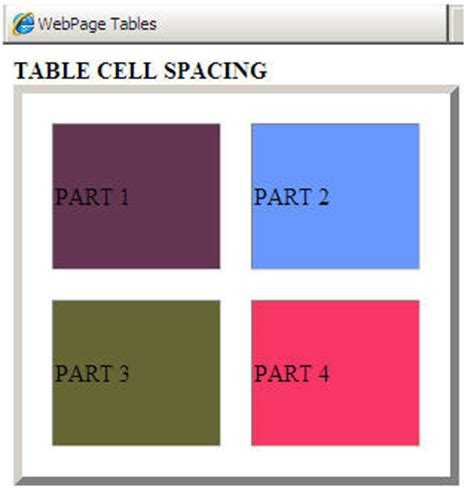 Html Table Cell Html Table Cell Spacing Javachain