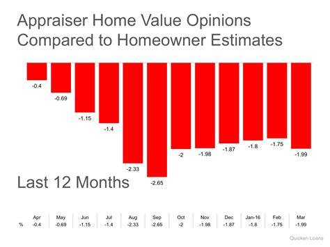 the trouble with appraisals in today s real estate market