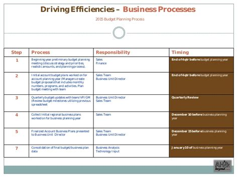 commercial excellence sales plan exle