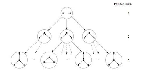 pattern finder algorithm file the pattern tree in fpf algorithm jpg wikipedia