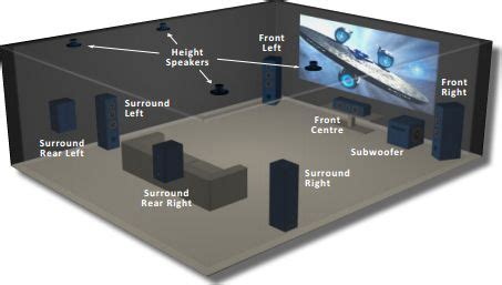 image result  dolby atmos  speaker placement rear