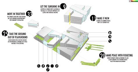 Sendai Mediatheque Floor Plans architecture urban school paige poppe
