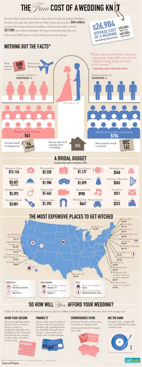 How Much Does Mba Cost Infographic by Everything You Need To About Weddings In 14