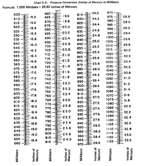 yards to meters brungki yardage conversion chart