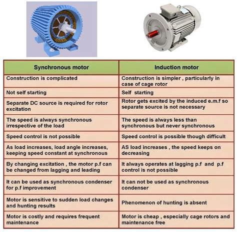 induction and synchronous motor difference between synchronous motor and induction motor