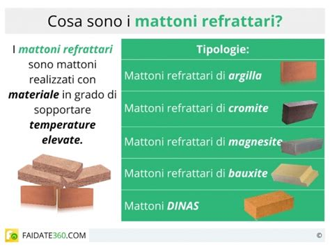 materiale refrattario per camini costo mattoni refrattari confortevole soggiorno nella casa