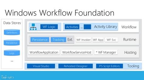 windows workflow service windows workflow foundation