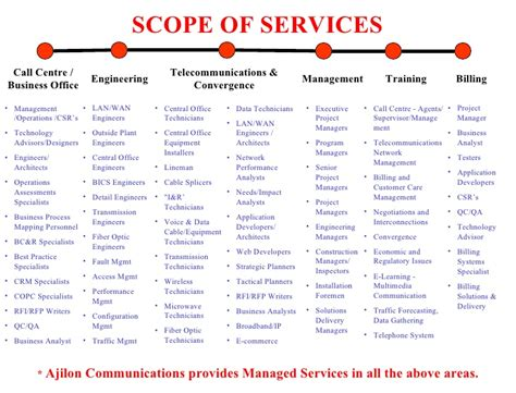 Mba Technology Management Scope by Scope Of Services Call Centre Business Office