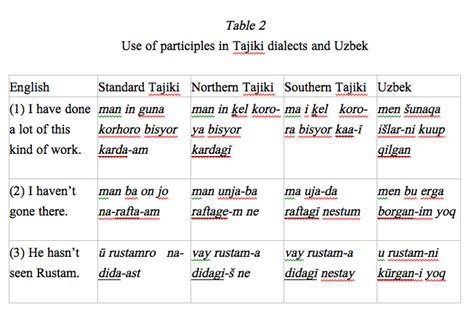uzbek vocabulary learn101org tajik iii colloquial tajiki in comparison wit