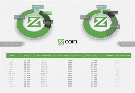 discord zcoin znodes specifications release and founders rewards reduction