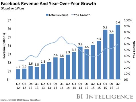 fb revenue facebook revenue growth has accelerated disproving a law