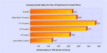 Database Engineers by It Salaries In Sa The Least You Should Earn