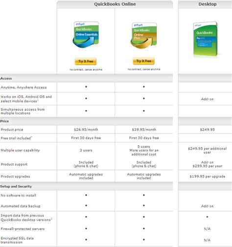 Quickbooks Essential quickbooks essentials vs plus vs pro 2016 what