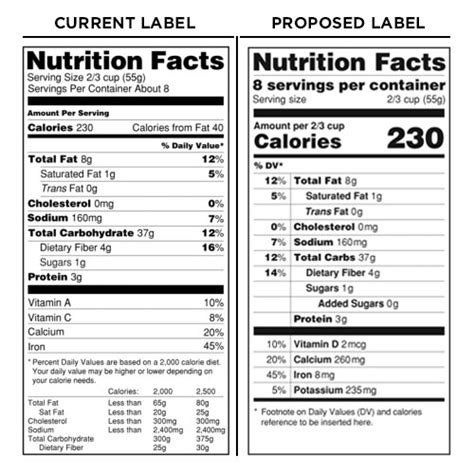 supplement facts label design requirements fda announces proposed nutrition facts updates bevnet com