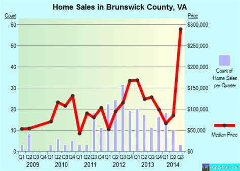 brunswick county virginia detailed profile houses real