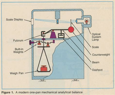 analytical balance diagram diagram of a balance weighing scale diagram of sieves