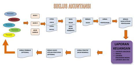 skripsi akuntansi hpp akuntansi share the knownledge