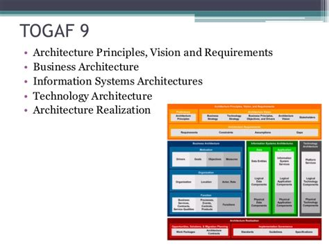 togaf architecture vision template togaf 9 architecture principles