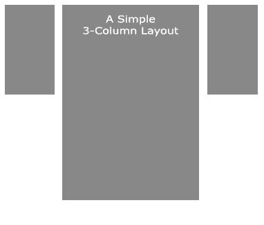2 column layout with header and footer layout columns