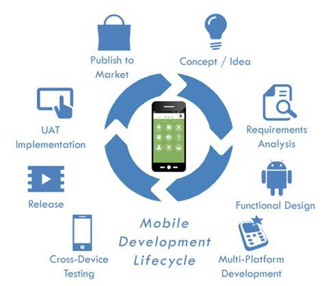 home software development mobile app development mobile application development life cycle altecisys