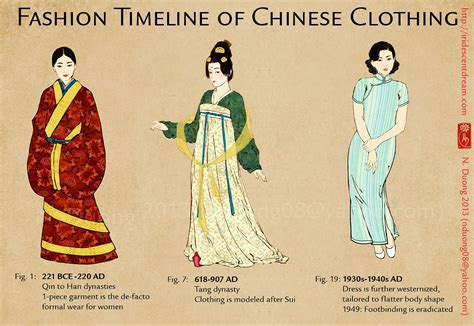 Cover Wars Vogue China Vs Vogue Japan by Fashion Timeline Of Clothing中国女性服装的演变 Learn