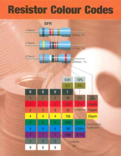10k resistor colour code resistor colour codes 10k 28 images solid fluid reference data 10k resistor color code www