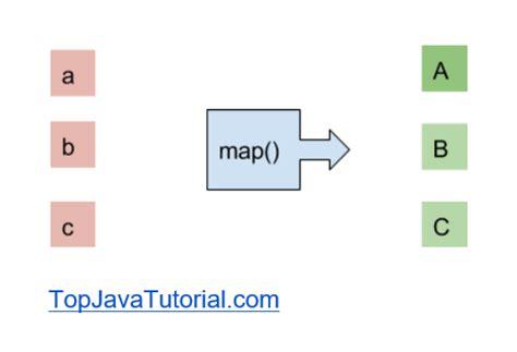 java pattern underscore stream map operation with exles top java tutorial