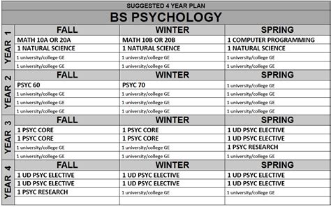 Salary Between Mba And I O Psychology Phd by Psychologist Bachelors Degree In Psychology