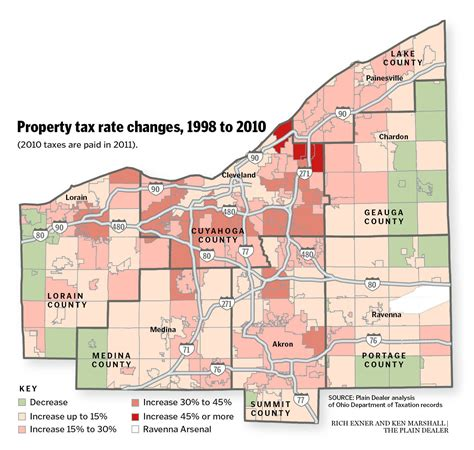 Cuyahoga County Property Tax Records Cuyahoga County S Already Higher Property Tax Rates Grow The Fastest Regionally