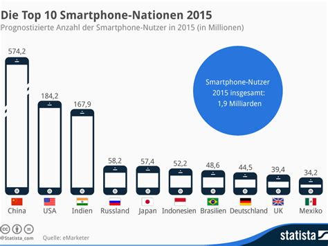 best smartphone 2015 smartphones top 10 der smartphone nationen 2015