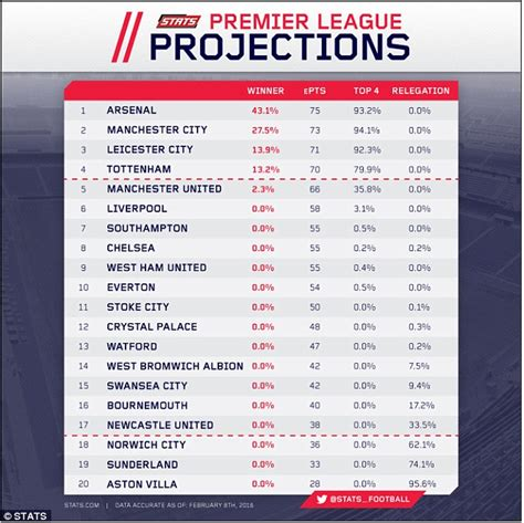 epl table predictions english premier league table prediction