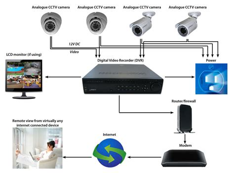 Cctv Analog cctv dvr installation wireless ip security network setup dubai