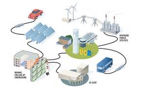 Electric Vehicle Electricity Grid Ucr Today Uc Riverside S Bourns College Of Engineering To