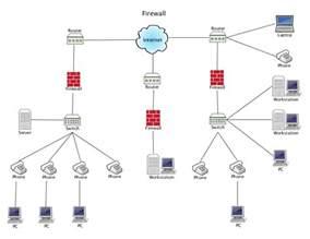 firewall network diagram_OLnvgh modern residential wiring 15 on modern residential wiring
