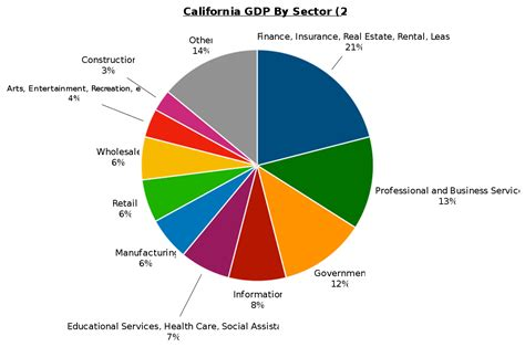 file sectors of us economy as percent of gdp 1947 2009 png file california gdp by sector 2015 svg wikipedia
