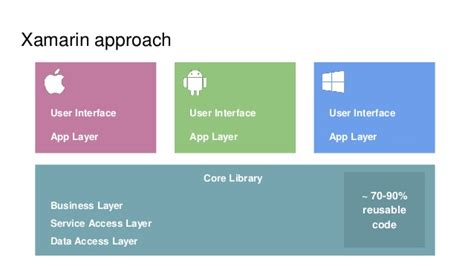 xamarin layout performance cross platform mobile development