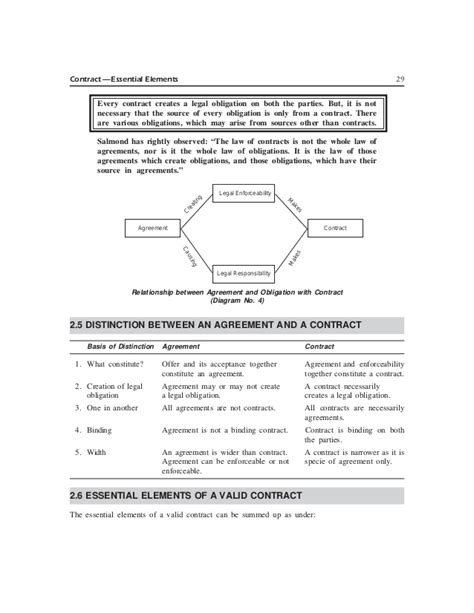 Business Law 02 Contracts Essential Elements
