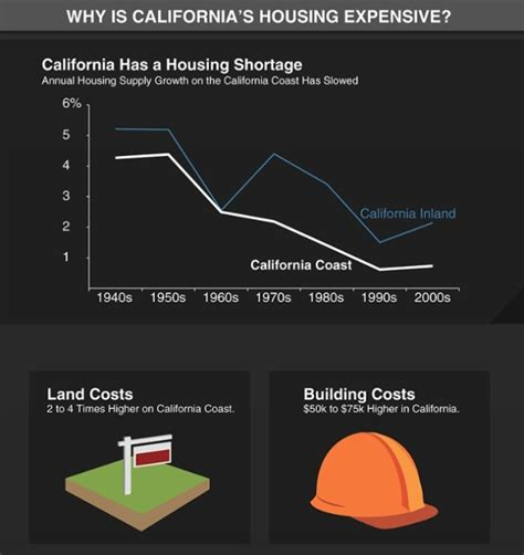 housing choices coalition california housing costs explained through info graphics