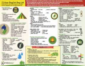 To download the 72 hour bug out bag list by graphixstation right