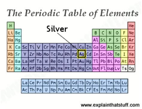 Element 47 Periodic Table by Silver Chemical Element And Compounds Explain That Stuff