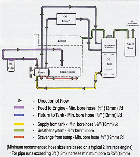 Sump Plumbing Diagram by Plumbing A Sump System