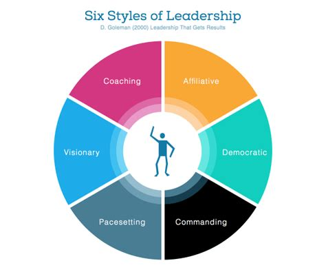 pacesetter leadership definition the six styles of leadership 183 intense minimalism