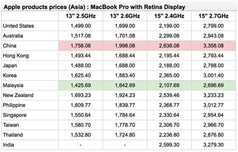 Senarai Laptop Apple Malaysia the cheapest and priciest countries in asia for apple
