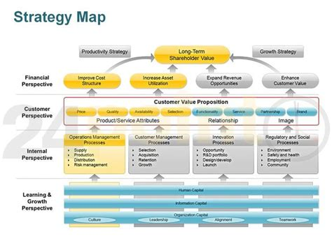 strategy map templates 17 best ideas about supply chain strategy on