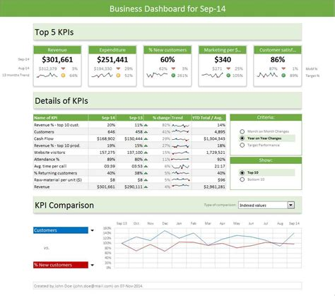 free sales dashboard excel template excel spreadsheet