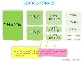 Scrum User Stories Template by Following Agile This Is How You Should Create User