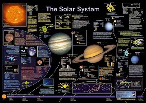 8 Facts On The Solar System by Nine Planets Solar System Facts Astronomy Space
