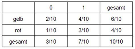 4 felder tafel 0910 unterricht mathematik 9a r 252 ckschl 252 sse aus